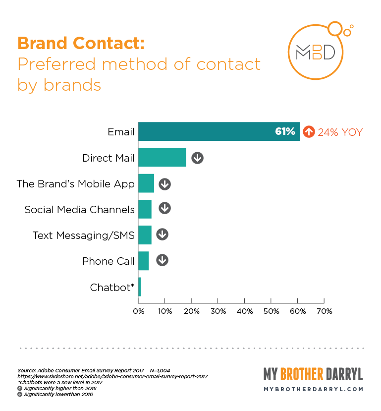 Chart: Preferred method of contact by brands
