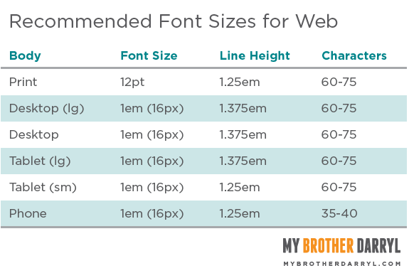 Recommended Font Sizes for Web